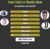 Yusuf Yazici vs Timothy Weah h2h player stats