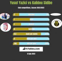 Yusuf Yazici vs Kalidou Sidibe h2h player stats