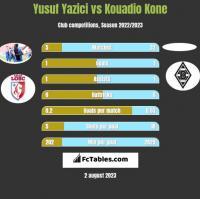 Yusuf Yazici vs Kouadio Kone h2h player stats