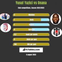 Yusuf Yazici vs Onana h2h player stats