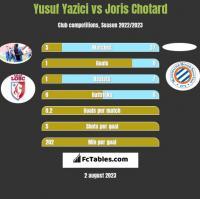 Yusuf Yazici vs Joris Chotard h2h player stats