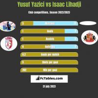 Yusuf Yazici vs Isaac Lihadji h2h player stats