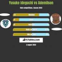 Yusuke Ideguchi vs Ademilson h2h player stats