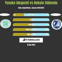 Yusuke Ideguchi vs Hokuto Shimoda h2h player stats
