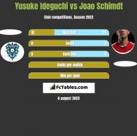 Yusuke Ideguchi vs Joao Schimdt h2h player stats