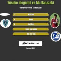 Yusuke Ideguchi vs Mu Kanazaki h2h player stats