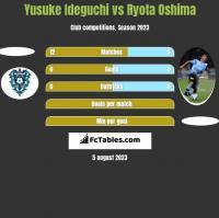 Yusuke Ideguchi vs Ryota Oshima h2h player stats