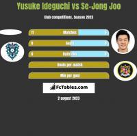 Yusuke Ideguchi vs Se-Jong Joo h2h player stats
