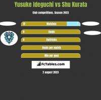 Yusuke Ideguchi vs Shu Kurata h2h player stats