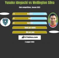 Yusuke Ideguchi vs Wellington Silva h2h player stats