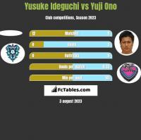 Yusuke Ideguchi vs Yuji Ono h2h player stats
