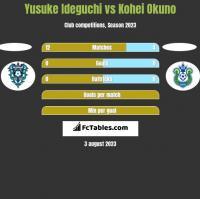 Yusuke Ideguchi vs Kohei Okuno h2h player stats