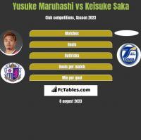 Yusuke Maruhashi vs Keisuke Saka h2h player stats