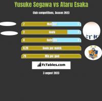 Yusuke Segawa vs Ataru Esaka h2h player stats