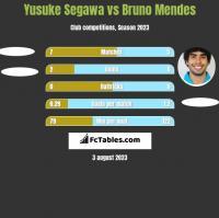 Yusuke Segawa vs Bruno Mendes h2h player stats