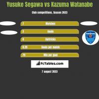 Yusuke Segawa vs Kazuma Watanabe h2h player stats