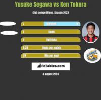 Yusuke Segawa vs Ken Tokura h2h player stats