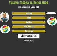 Yusuke Tasaka vs Kohei Kudo h2h player stats