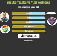 Yusuke Tasaka vs Yuki Horigome h2h player stats