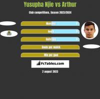 Yusupha Njie vs Arthur h2h player stats