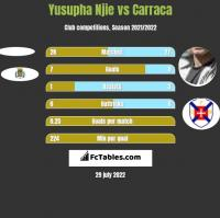 Yusupha Njie vs Carraca h2h player stats