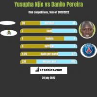 Yusupha Njie vs Danilo Pereira h2h player stats