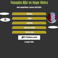 Yusupha Njie vs Hugo Vieira h2h player stats
