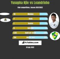 Yusupha Njie vs Leandrinho h2h player stats