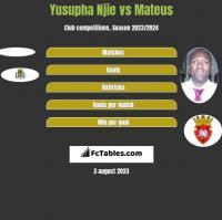Yusupha Njie vs Mateus h2h player stats