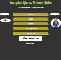 Yusupha Njie vs Mateus Uribe h2h player stats