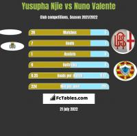 Yusupha Njie vs Nuno Valente h2h player stats