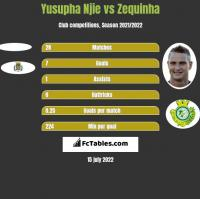 Yusupha Njie vs Zequinha h2h player stats