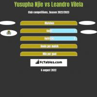 Yusupha Njie vs Leandro Vilela h2h player stats