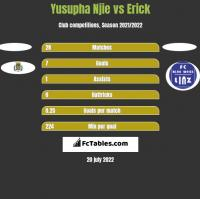 Yusupha Njie vs Erick h2h player stats
