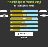 Yusupha Njie vs Zakaria Naidji h2h player stats