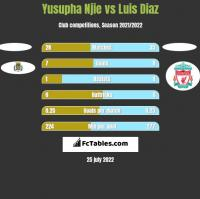 Yusupha Njie vs Luis Diaz h2h player stats