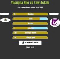 Yusupha Njie vs Yaw Ackah h2h player stats