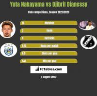 Yuta Nakayama vs Djibril Dianessy h2h player stats