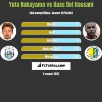 Yuta Nakayama vs Iiass Bel Hassani h2h player stats