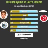 Yuta Nakayama vs Jorrit Smeets h2h player stats