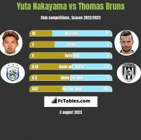 Yuta Nakayama vs Thomas Bruns h2h player stats