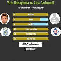 Yuta Nakayama vs Alex Carbonell h2h player stats