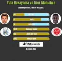 Yuta Nakayama vs Azor Matusiwa h2h player stats