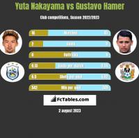 Yuta Nakayama vs Gustavo Hamer h2h player stats