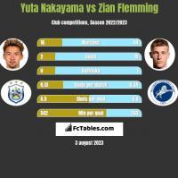 Yuta Nakayama vs Zian Flemming h2h player stats