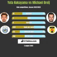 Yuta Nakayama vs Michael Breij h2h player stats