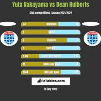 Yuta Nakayama vs Dean Huiberts h2h player stats