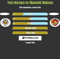 Yuta Narawa vs Masashi Wakasa h2h player stats