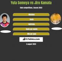 Yuta Someya vs Jiro Kamata h2h player stats