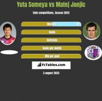 Yuta Someya vs Matej Jonjic h2h player stats